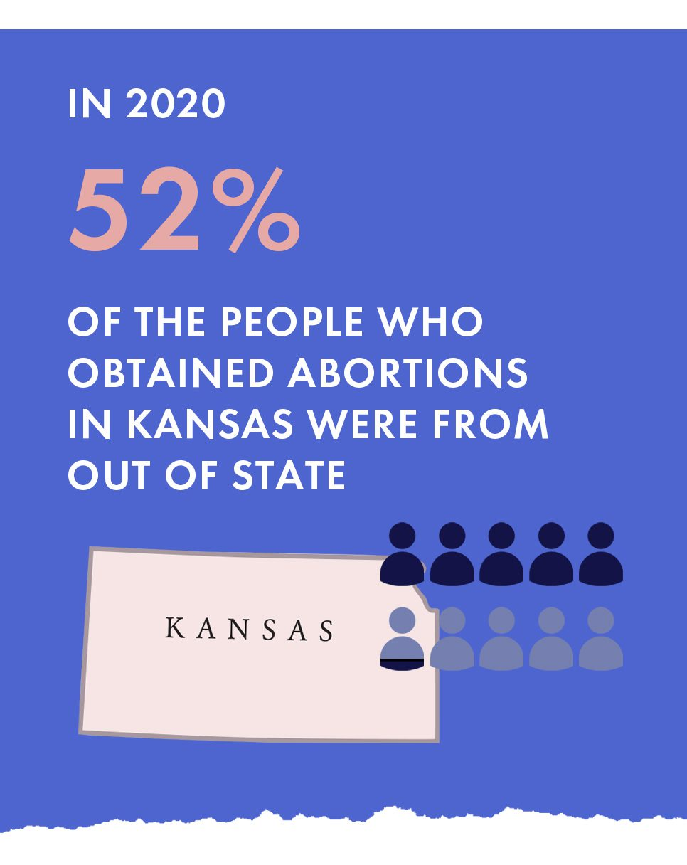 A graphic shows that 52% of people who obtained abortions in Kansas came from out of state.